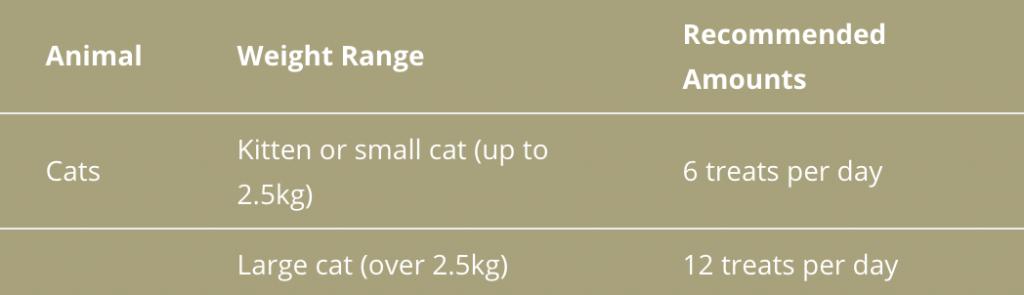 VetIQ Healthy Bites Breath & Dental Treats for Cats DOSAGE