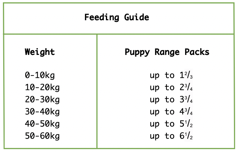 Naturediet Feel Good PUPPY Feeding Guide